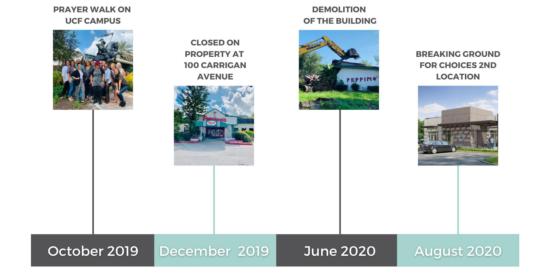UCF-Timeline